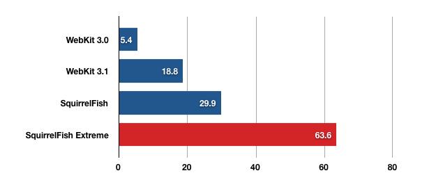 Gráfico comparativo de velocidade das versões do Webkit